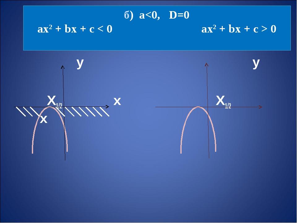 б) а 0 у у Х1/2 х Х1/2 х
