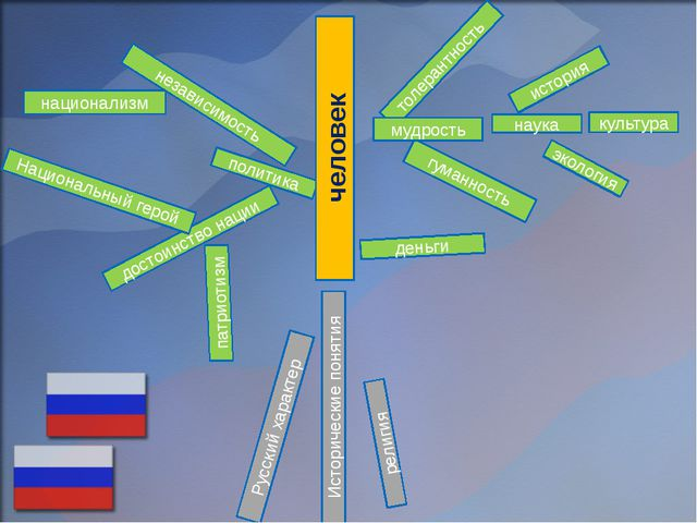 политика Исторические понятия достоинство нации человек религия Русский харак...