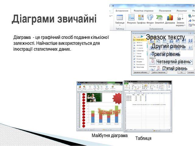 Діаграми звичайні Таблиця Майбутня діаграма Діаграма - це графічний спосіб по...