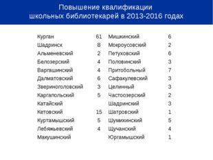Повышение квалификации школьных библиотекарей в 2013-2016 годах Курган61Ми