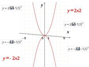 0 x y 1 - 5 5 2x2 y = - 2x2 y = Метод «тащи и бросай» для копирования слайдо