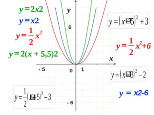 0 x y 1 - 6 - 5 6 2x2 y = 2 2 1 x y = x2 y = х2-6 y = 2(x + 5,5)2 y = 2 2 1