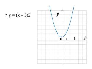y = (x – 3)2 3