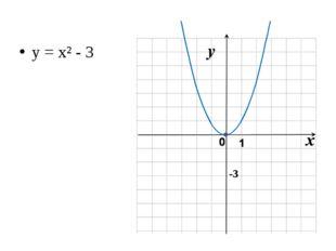y = x² - 3 -3