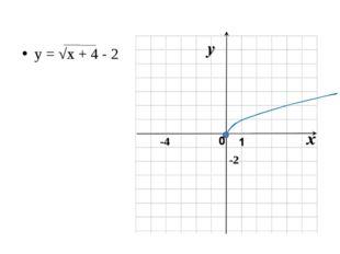 y = √x + 4 - 2 -4 -2