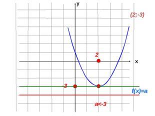 (2;-3) -3 2 f(x)=a a