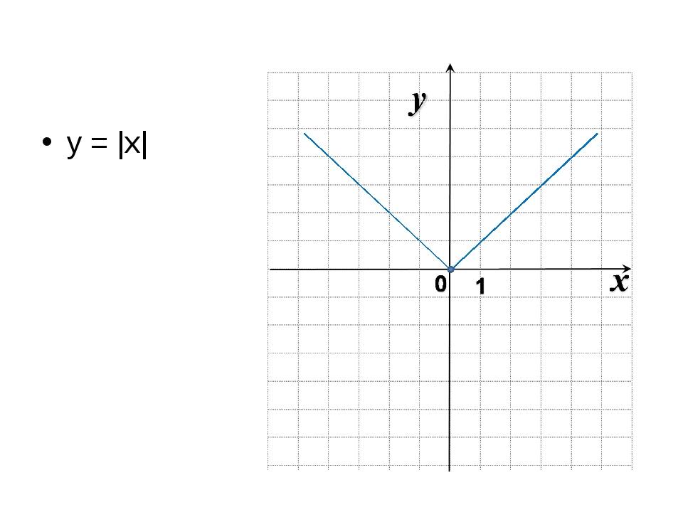 y = |x|