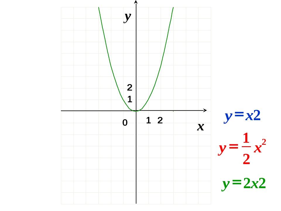 0 x y 2 1 1 2 2 2 1 x y = x2 y = 2x2 y =