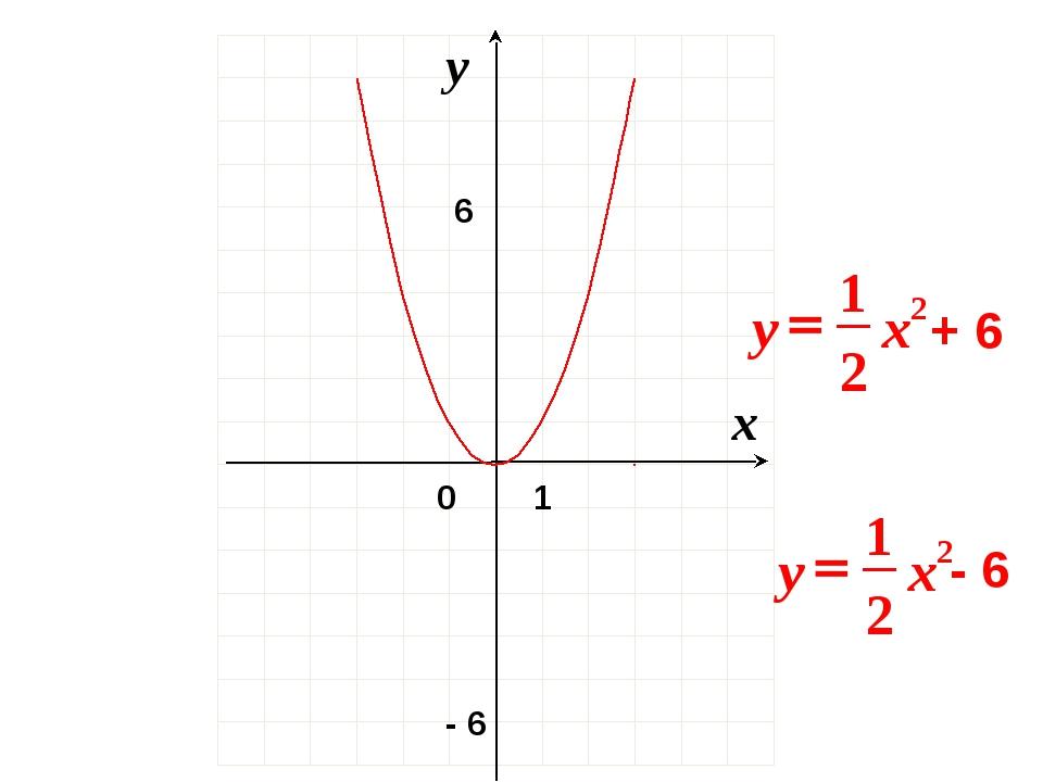 0 x y 1 6 - 6 + 6 - 6 2 2 1 x y = 2 2 1 x y =