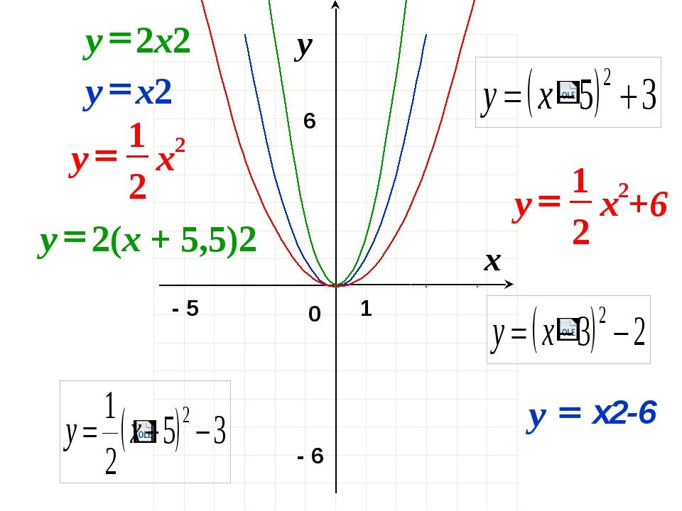 0 x y 1 - 6 - 5 6 2x2 y = 2 2 1 x y = x2 y = х2-6 y = 2(x + 5,5)2 y = 2 2 1...