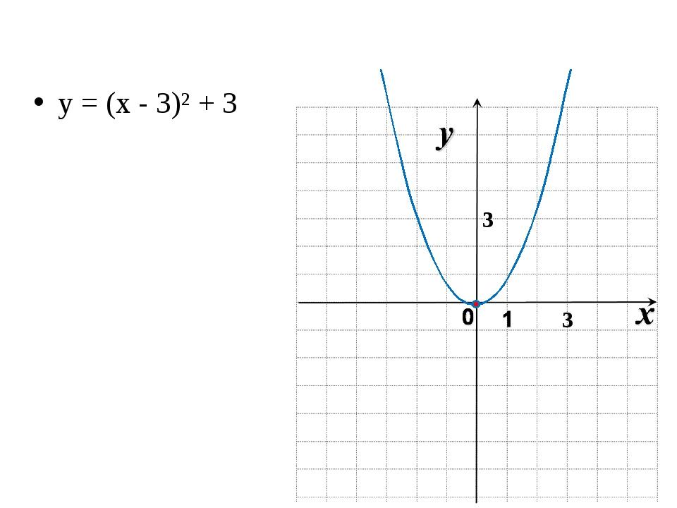 y = (x - 3)² + 3 3 3