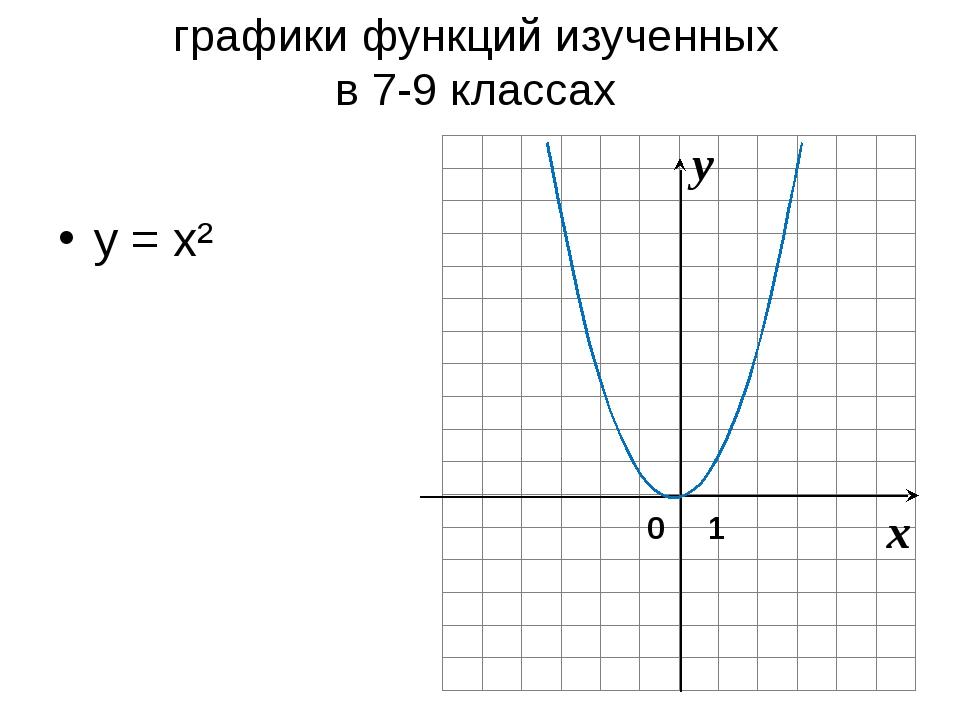 графики функций изученных в 7-9 классах y = x² 0 1 x y