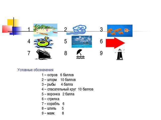 Условные обозначения 1 – остров 6 баллов 2 – шторм 10 баллов 3 – рыбы 4 балла...