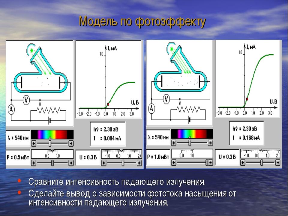 Модель по фотоэффекту Сравните интенсивность падающего излучения. Сделайте вы...