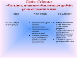 Приём «Таблицы» «Сложение, вычитание обыкновенных дробей с разными знаменател