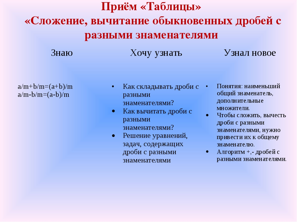 Приём «Таблицы» «Сложение, вычитание обыкновенных дробей с разными знаменател...