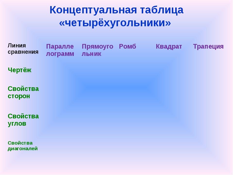 Концептуальная таблица «четырёхугольники» Линия сравнения  Параллелограмм...