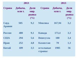 2013 2013 Страна Добыча, млнт. Долямир. рынка (%) Страна Добыча, млнт. Долям