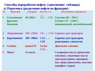 Способы переработки нефти: (заполнение таблицы) а) Перегонка (разделение неф