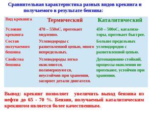 Сравнительная характеристика разных видов крекинга и получаемого в результате