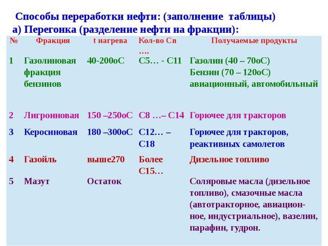 Способы переработки нефти: (заполнение таблицы) а) Перегонка (разделение неф...