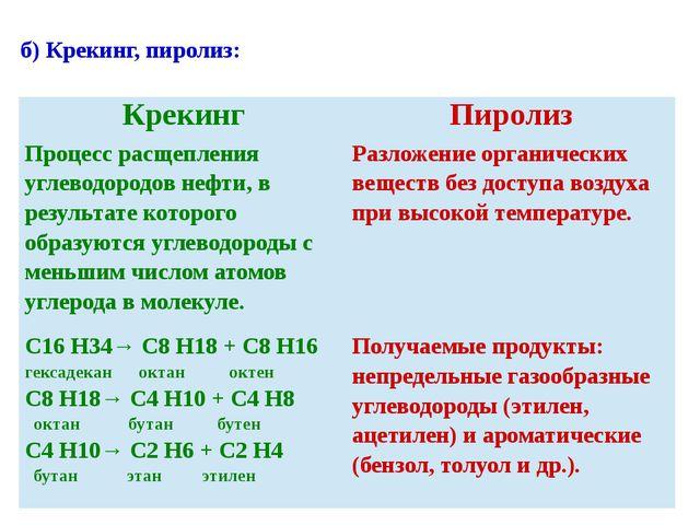 б) Крекинг, пиролиз: Крекинг Пиролиз Процесс расщепления углеводородов нефти,...