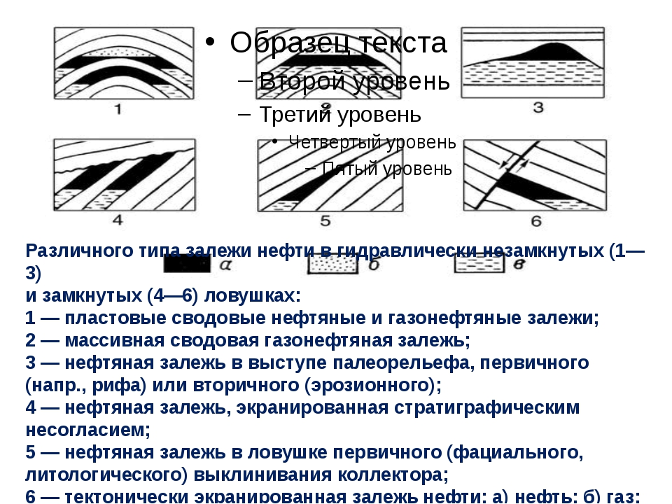 Различного типа залежи нефти в гидравлически незамкнутых (1—3) и замкнутых (...
