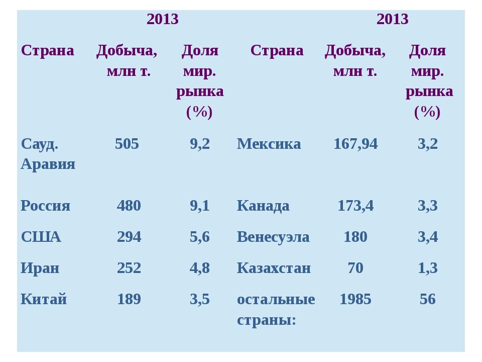 2013 2013 Страна Добыча, млнт. Долямир. рынка (%) Страна Добыча, млнт. Долям...