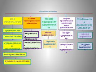 Критерии выделения видов одаренности Вид деятельности Степень сформированност