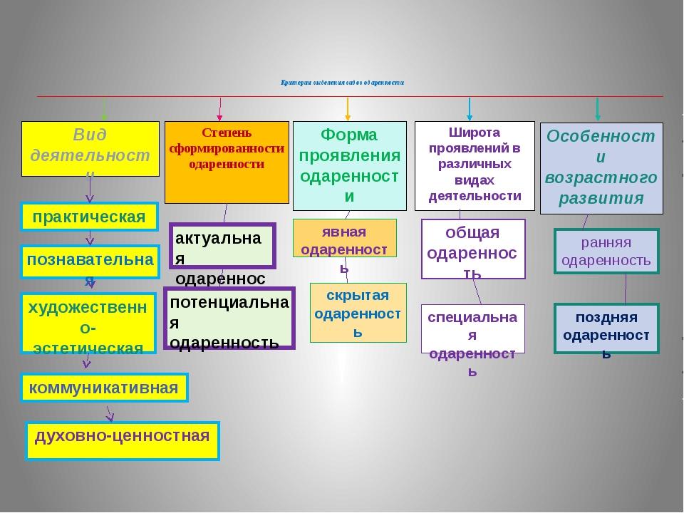Критерии выделения видов одаренности Вид деятельности Степень сформированност...