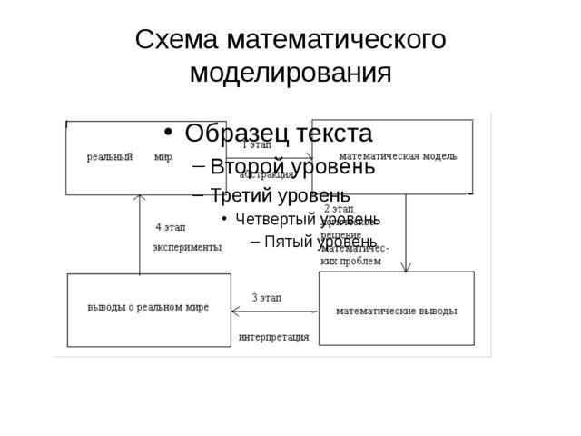 Схема математического моделирования