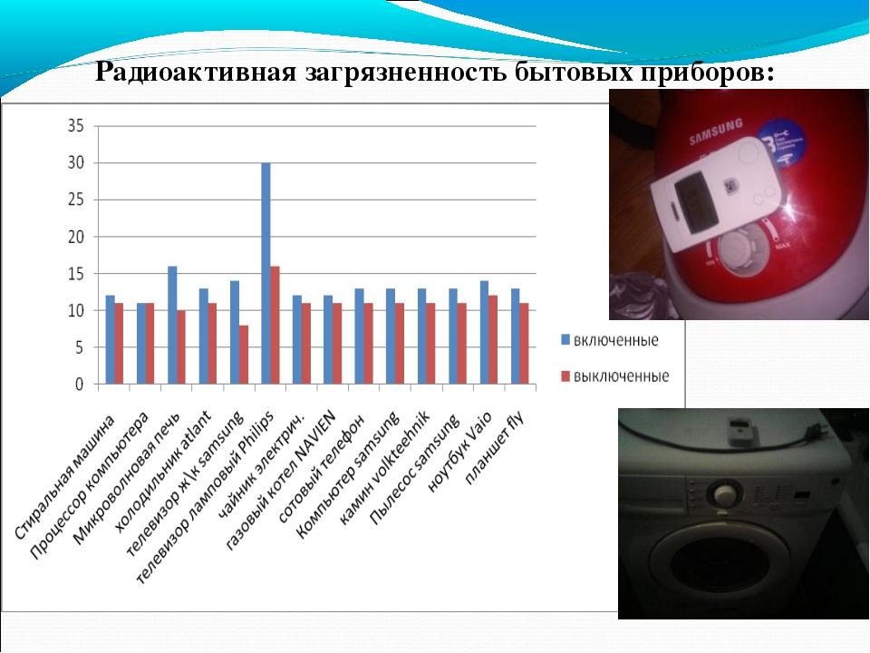 Радиоактивная загрязненность бытовых приборов: