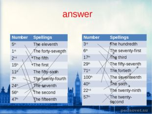 answer Number Spellings 5thThe eleventh 1stThe forty-seventh 2ndThe fifth