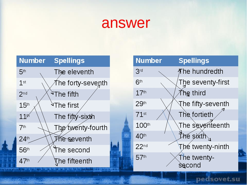 answer Number Spellings 5thThe eleventh 1stThe forty-seventh 2ndThe fifth...