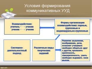 Условия формирования коммуникативных УУД