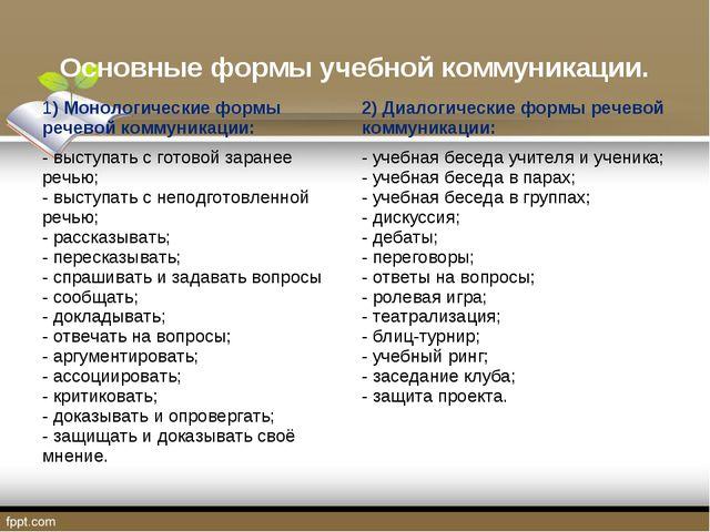 Основные формы учебной коммуникации. 1) Монологические формы речевой коммуник...