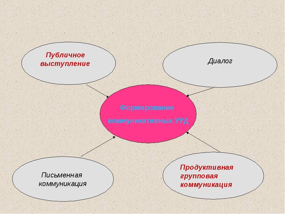 Формирование коммуникативных УУД Публичное выступление Диалог Письменная комм...