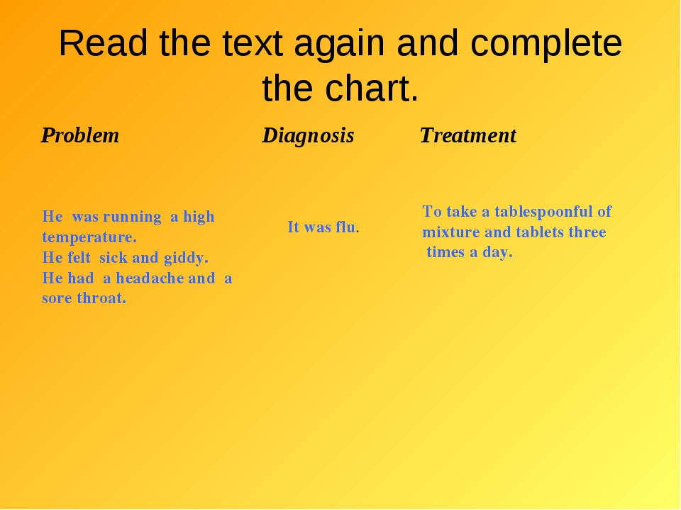 Read the text again and complete the chart. He was running a high temperature...
