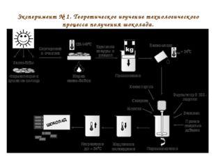 Эксперимент № 1. Теоретическое изучение технологического процесса получения ш