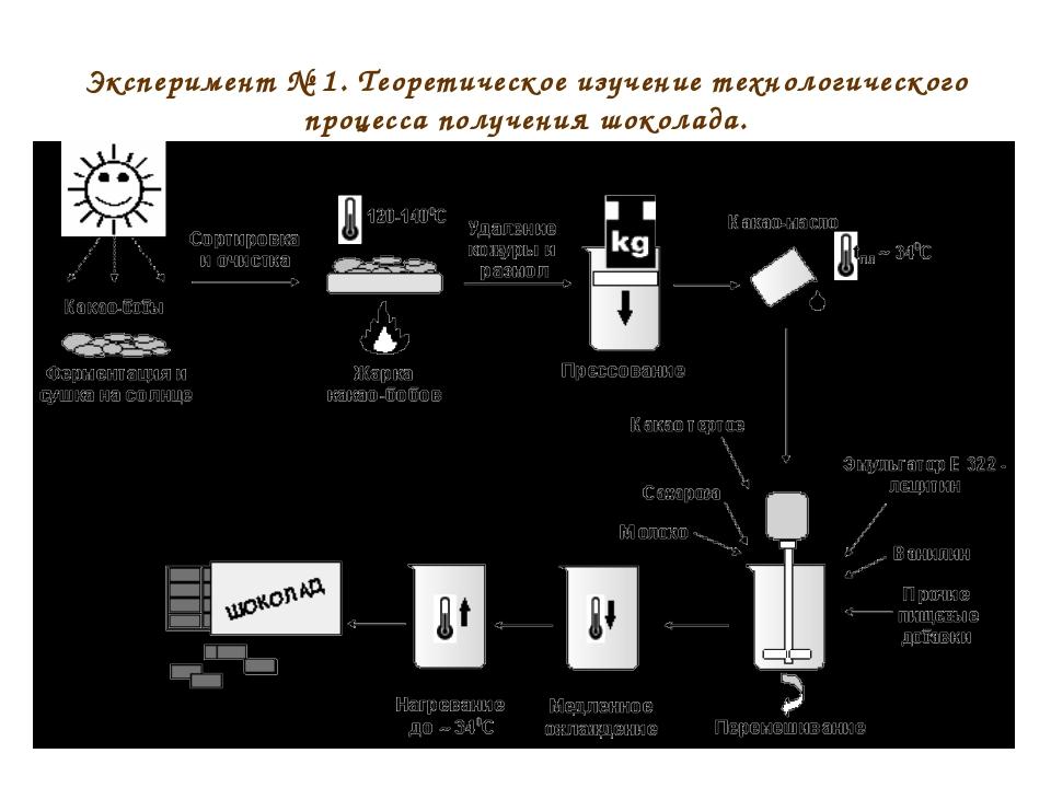 Эксперимент № 1. Теоретическое изучение технологического процесса получения ш...