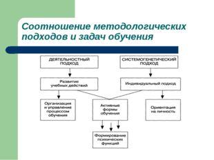 Соотношение методологических подходов и задач обучения