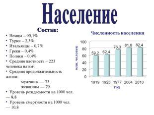 Состав: Немцы – 95,1% Турки – 2,3% Итальянцы – 0,7% Греки – 0,4% Поляки – 0,