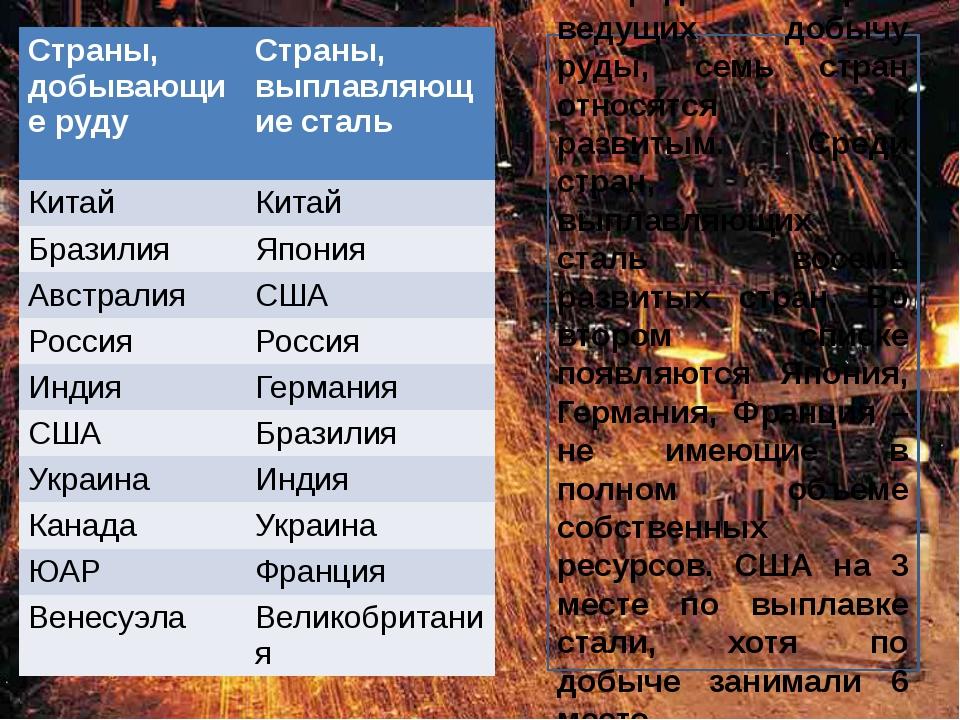 Среди стран, ведущих добычу руды, семь стран относятся к развитым. Среди ст...