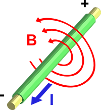 https://upload.wikimedia.org/wikipedia/commons/thumb/9/91/Electromagnetism.svg/200px-Electromagnetism.svg.png