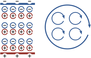 https://upload.wikimedia.org/wikipedia/commons/thumb/e/e2/Polarization_and_magnetization.svg/300px-Polarization_and_magnetization.svg.png