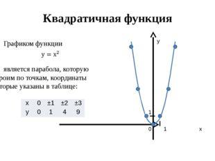 Квадратичная функция Графиком функции является парабола, которую строим по