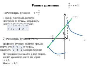 Решите уравнение 1) Рассмотрим функцию График- гипербола, которую построим