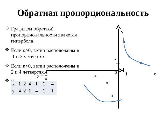 Обратная пропорциональность Графиком обратной пропорциональности является гип...
