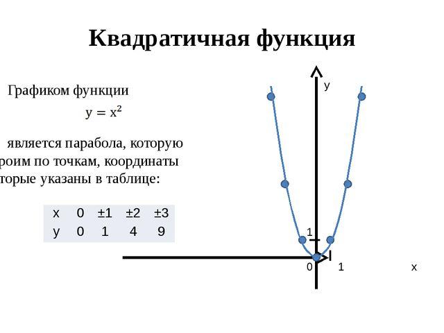 Квадратичная функция Графиком функции является парабола, которую строим по...