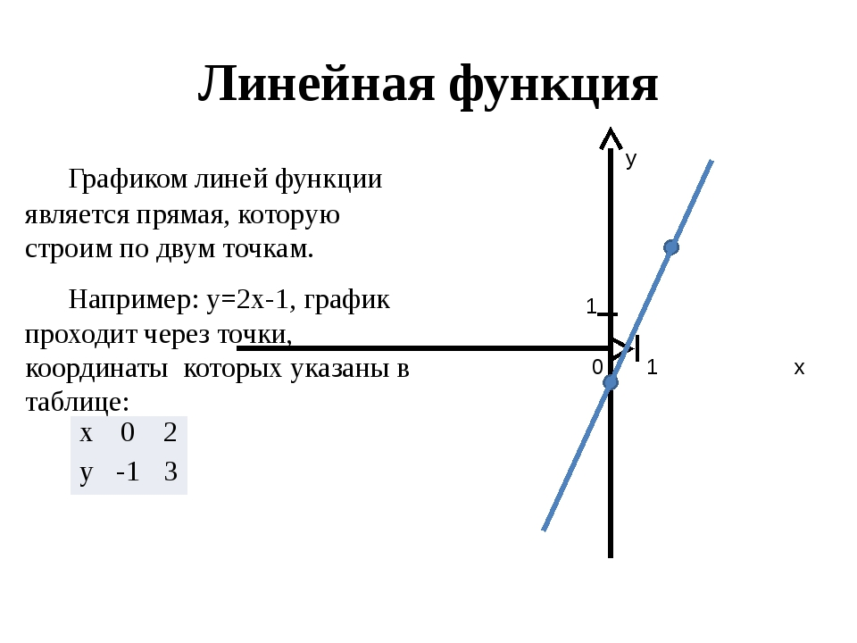 Линейная функция Графиком линей функции является прямая, которую строим по д...